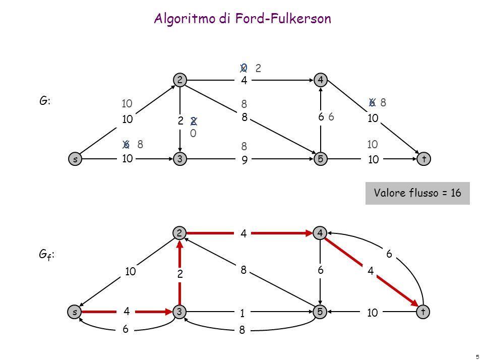 5 Algoritmo di Ford-Fulkerson s 2 3 4 5t 10 9 8 4 6 2 0 6 6 8 8 2 G: s 2 3 4 5t 1 6 G f : 10 8 8 6 6 6 4 4 4 2 X 8 2 8 X X 0 X Valore flusso = 16