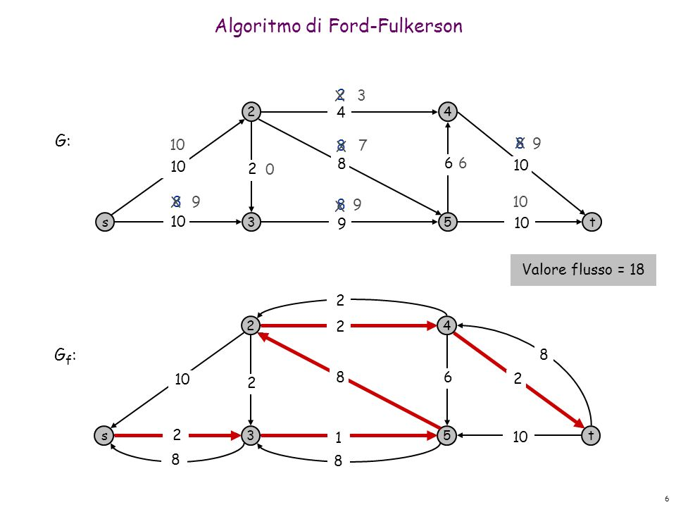 6 Algoritmo di Ford-Fulkerson s 2 3 4 5t 10 9 8 4 6 2 2 8 8 8 8 0 G: s 2 3 4 5t 6 2 G f : 10 8 6 8 8 2 2 1 2 8 2 X 9 7 9 X X 9 X X 3 Valore flusso = 18