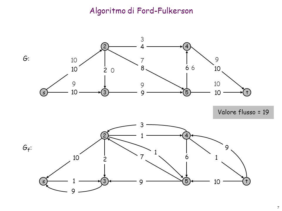 7 Algoritmo di Ford-Fulkerson s 2 3 4 5t 10 9 8 4 6 2 3 9 9 9 7 0 G: s 2 3 4 5t 1 9 1 1 6 2 G f : 10 7 6 9 9 3 1 Valore flusso = 19