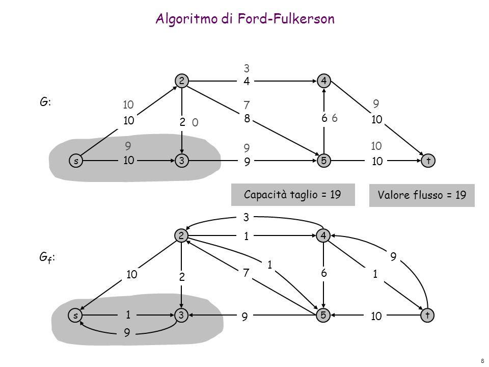 8 Algoritmo di Ford-Fulkerson s 2 3 4 5t 10 9 8 4 6 2 3 9 9 9 7 0 G: s 2 3 4 5t 1 9 1 1 6 2 G f : 10 7 6 9 9 3 1 Valore flusso = 19 Capacità taglio = 19
