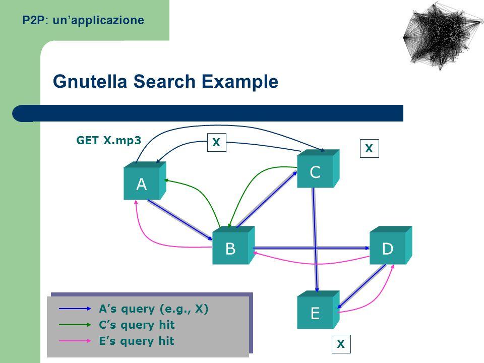 P2P: unapplicazione Gnutella Search Example C A BD E As query (e.g., X) Cs query hit Es query hit X X GET X.mp3 X