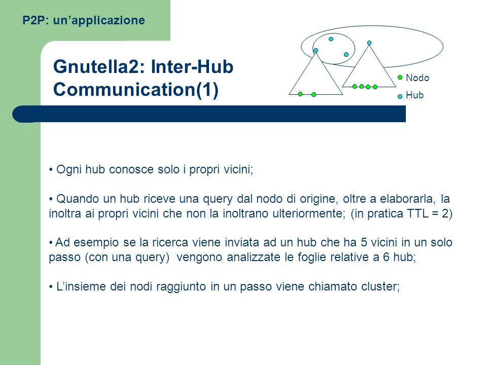 Ogni hub conosce solo i propri vicini; Quando un hub riceve una query dal nodo di origine, oltre a elaborarla, la inoltra ai propri vicini che non la