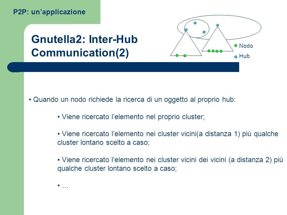Quando un nodo richiede la ricerca di un oggetto al proprio hub: Viene ricercato lelemento nel proprio cluster; Viene ricercato lelemento nei cluster