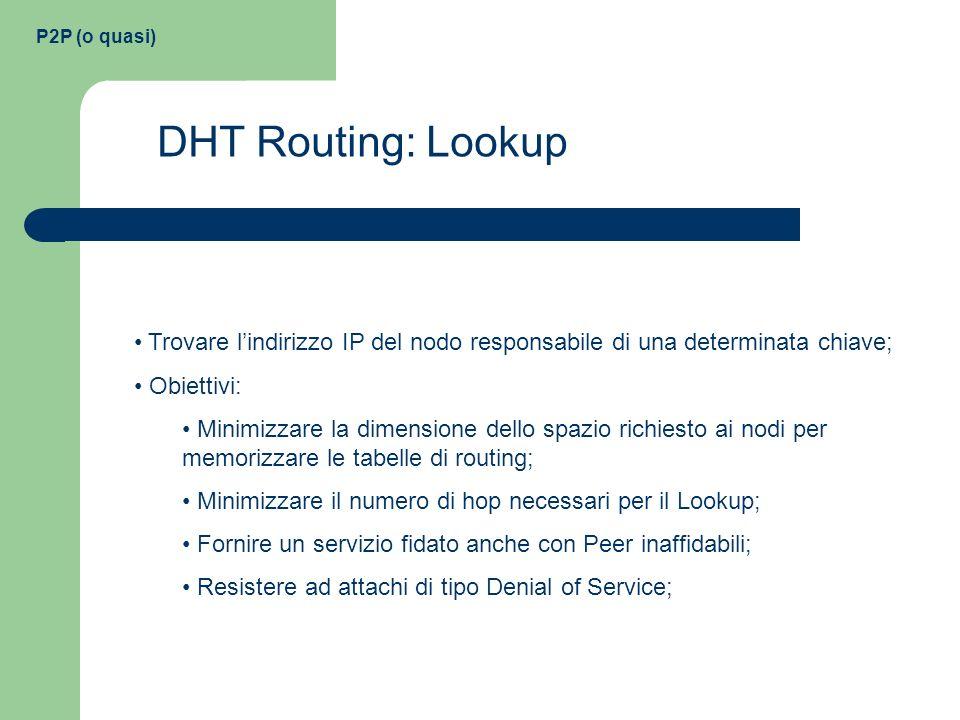 P2P (o quasi) DHT Routing: Lookup Trovare lindirizzo IP del nodo responsabile di una determinata chiave; Obiettivi: Minimizzare la dimensione dello sp