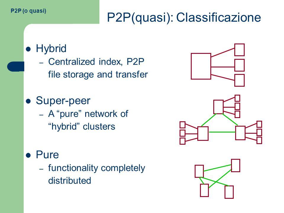 P2P (o quasi): errata corrige Viceroy Network vs Butterfly In una Viceroy Network a r dimensioni due nodi u= e v= sono connessi se: w = w; (archi diretti non mostrati); w = (w+2 r-i )mod 2 r.