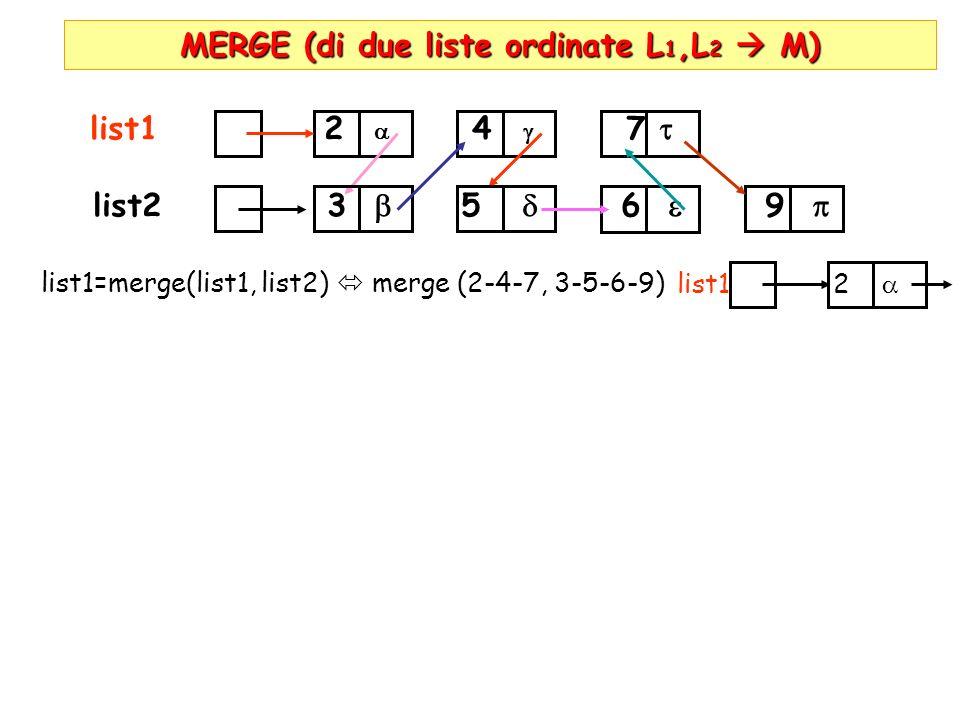 MERGE (di due liste ordinate L 1,L 2 M) list1 2 4 7 list2 3 5 6 9 list1=merge(list1, list2) merge (2-4-7, 3-5-6-9) list1 2