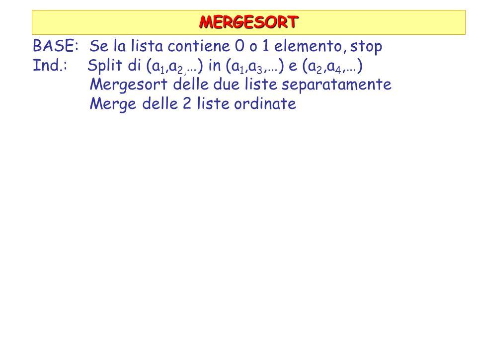 MERGESORT BASE: Se la lista contiene 0 o 1 elemento, stop Ind.: Split di (a 1,a 2, …) in (a 1,a 3,…) e (a 2,a 4,…) Mergesort delle due liste separatamente Merge delle 2 liste ordinate