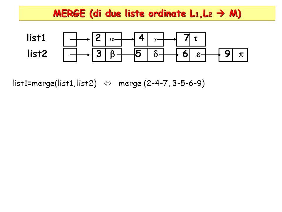 MERGE (di due liste ordinate L 1,L 2 M) list1 2 4 7 list2 3 5 6 9 list1=merge(list1, list2) merge (2-4-7, 3-5-6-9) merge( list2)=list2 merge(4-7,3-5-6-9) list2 3