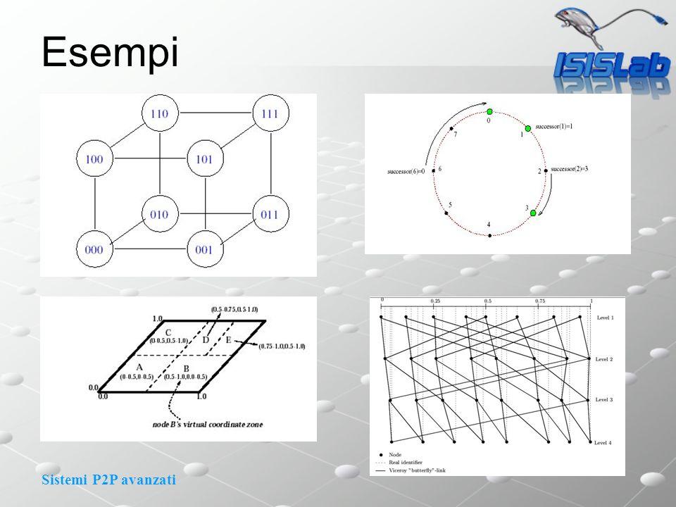 Sistemi P2P avanzati Esempi