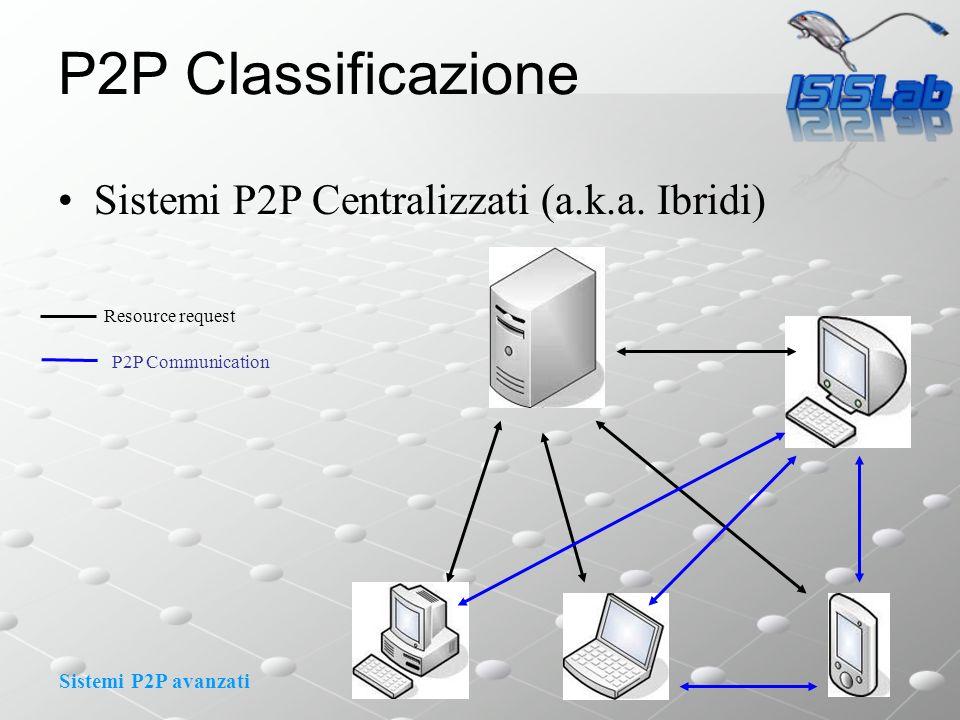 Sistemi P2P avanzati P2P Classificazione Sistemi P2P Centralizzati (a.k.a. Ibridi) Resource request P2P Communication