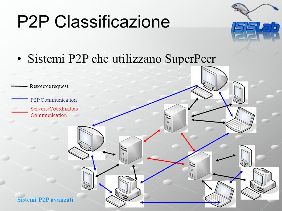 Sistemi P2P avanzati P2P Classificazione Sistemi P2P che utilizzano SuperPeer Servers/Coordinators Communication Resource request P2P Communication