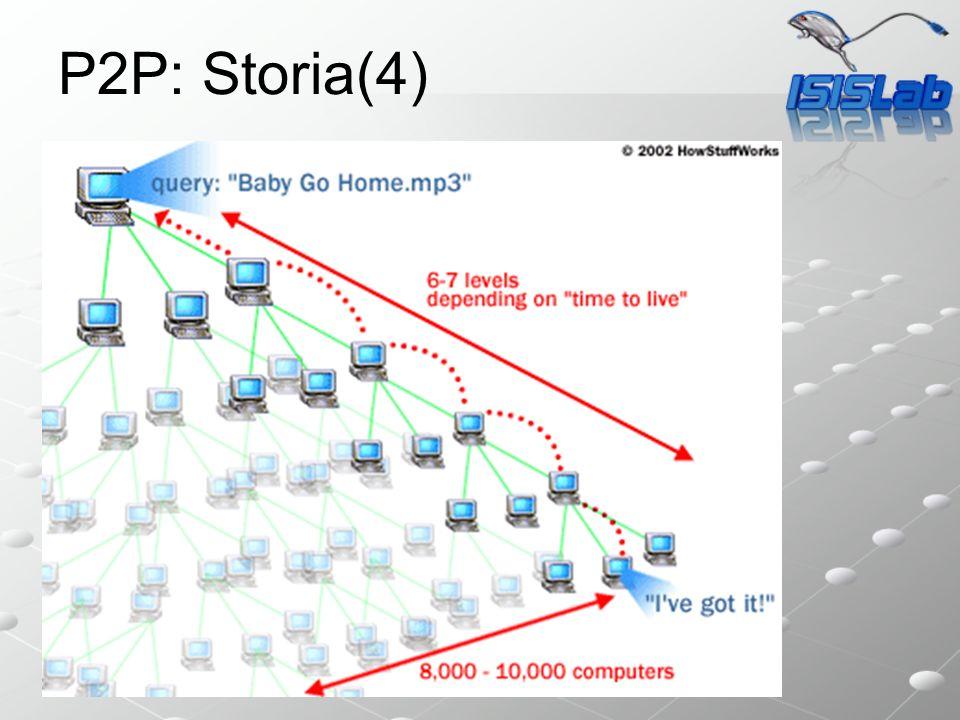 Sistemi P2P avanzati P2P: Storia(4)
