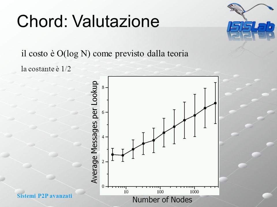 Sistemi P2P avanzati il costo è O(log N) come previsto dalla teoria la costante è 1/2 Number of Nodes Average Messages per Lookup Chord: Valutazione