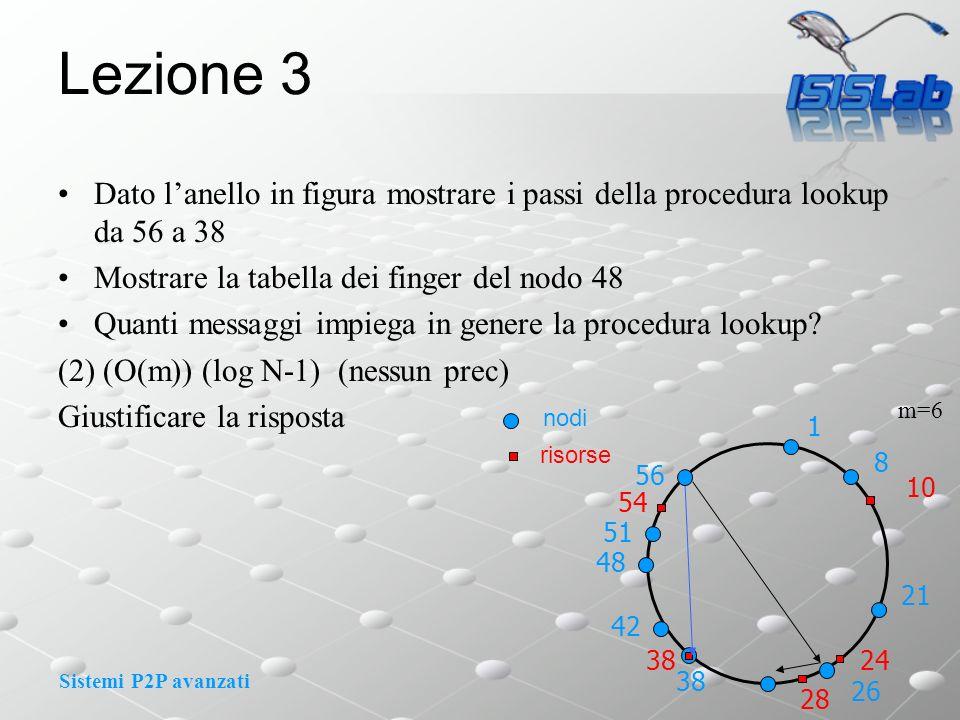 Sistemi P2P avanzati Lezione 3 Dato lanello in figura mostrare i passi della procedura lookup da 56 a 38 Mostrare la tabella dei finger del nodo 48 Quanti messaggi impiega in genere la procedura lookup.