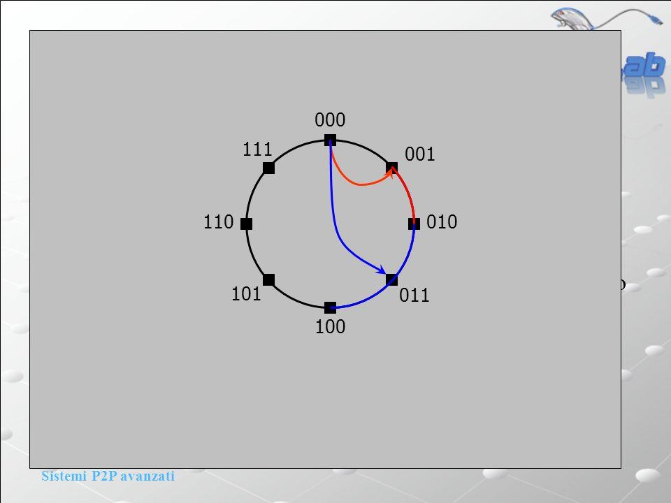 Sistemi P2P avanzati Incorporating geography: Chord Chord e PNS: La finger table viene riempita considerando anche il RTT: li-esimo finger del nodo n