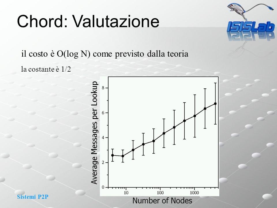 Sistemi P2P il costo è O(log N) come previsto dalla teoria la costante è 1/2 Number of Nodes Average Messages per Lookup Chord: Valutazione