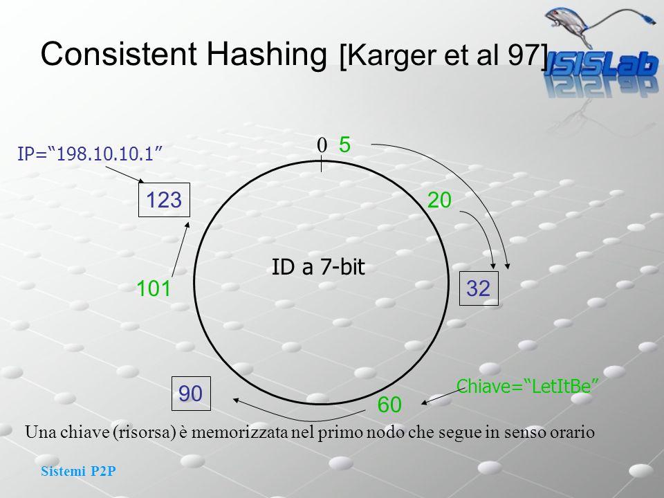 Sistemi P2P Una chiave (risorsa) è memorizzata nel primo nodo che segue in senso orario 32 90 123 20 5 ID a 7-bit 0 IP=198.10.10.1 101 60 Chiave=LetItBe Consistent Hashing [Karger et al 97]