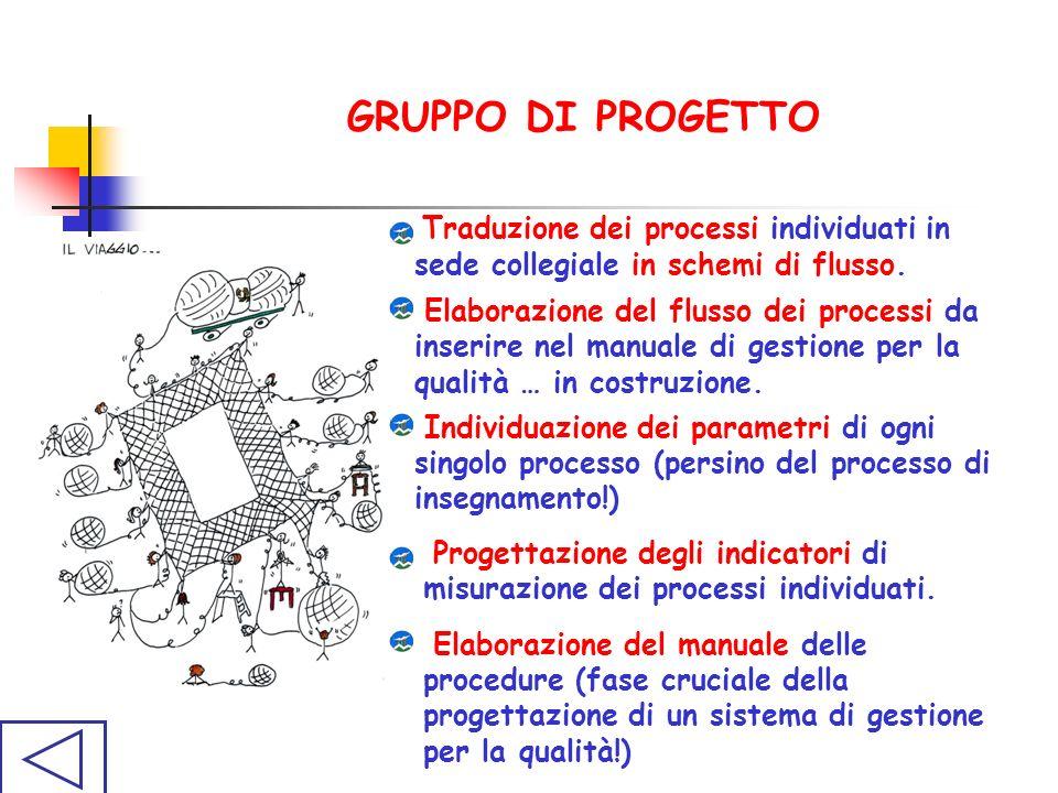 GRUPPO DI PROGETTO Progettazione degli indicatori di misurazione dei processi individuati.