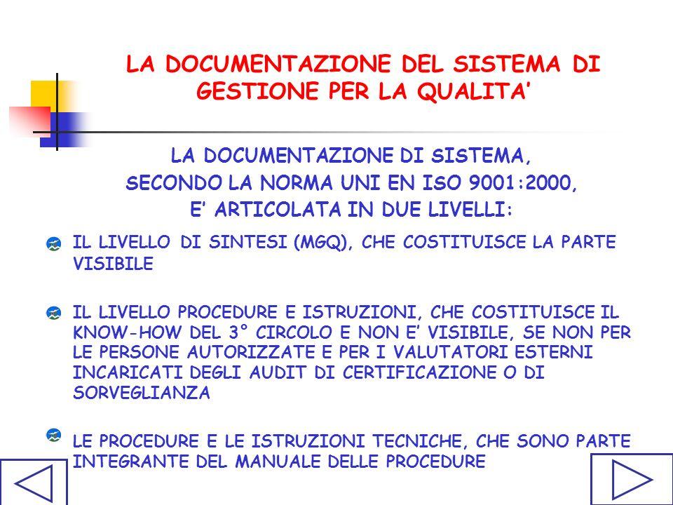 LA DOCUMENTAZIONE DEL SISTEMA DI GESTIONE PER LA QUALITA LA DOCUMENTAZIONE DI SISTEMA, SECONDO LA NORMA UNI EN ISO 9001:2000, E ARTICOLATA IN DUE LIVELLI: IL LIVELLO DI SINTESI (MGQ), CHE COSTITUISCE LA PARTE VISIBILE IL LIVELLO PROCEDURE E ISTRUZIONI, CHE COSTITUISCE IL KNOW-HOW DEL 3° CIRCOLO E NON E VISIBILE, SE NON PER LE PERSONE AUTORIZZATE E PER I VALUTATORI ESTERNI INCARICATI DEGLI AUDIT DI CERTIFICAZIONE O DI SORVEGLIANZA LE PROCEDURE E LE ISTRUZIONI TECNICHE, CHE SONO PARTE INTEGRANTE DEL MANUALE DELLE PROCEDURE