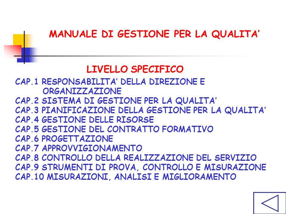 LIVELLO SPECIFICO CAP.1 RESPONSABILITA DELLA DIREZIONE E ORGANIZZAZIONE CAP.2 SISTEMA DI GESTIONE PER LA QUALITA CAP.3 PIANIFICAZIONE DELLA GESTIONE PER LA QUALITA CAP.4 GESTIONE DELLE RISORSE CAP.5 GESTIONE DEL CONTRATTO FORMATIVO CAP.6 PROGETTAZIONE CAP.7 APPROVVIGIONAMENTO CAP.8 CONTROLLO DELLA REALIZZAZIONE DEL SERVIZIO CAP.9 STRUMENTI DI PROVA, CONTROLLO E MISURAZIONE CAP.10 MISURAZIONI, ANALISI E MIGLIORAMENTO MANUALE DI GESTIONE PER LA QUALITA