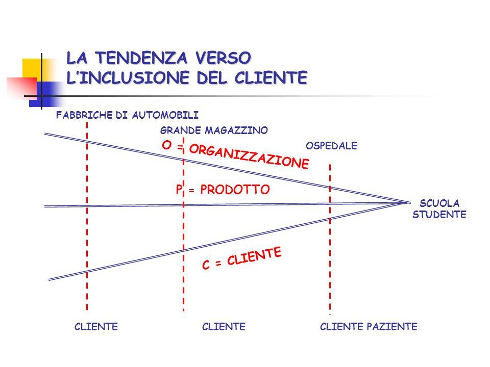 LA TENDENZA VERSO LINCLUSIONE DEL CLIENTE O = ORGANIZZAZIONE C = CLIENTE P = PRODOTTO CLIENTE CLIENTE PAZIENTE SCUOLA STUDENTE OSPEDALE GRANDE MAGAZZINO FABBRICHE DI AUTOMOBILI