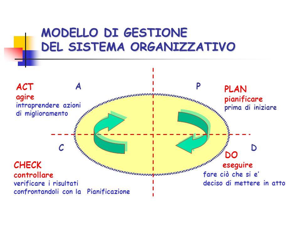 MODELLO DI GESTIONE DEL SISTEMA ORGANIZZATIVO PLAN pianificare prima di iniziare DO eseguire fare ciò che si e deciso di mettere in atto CHECK control