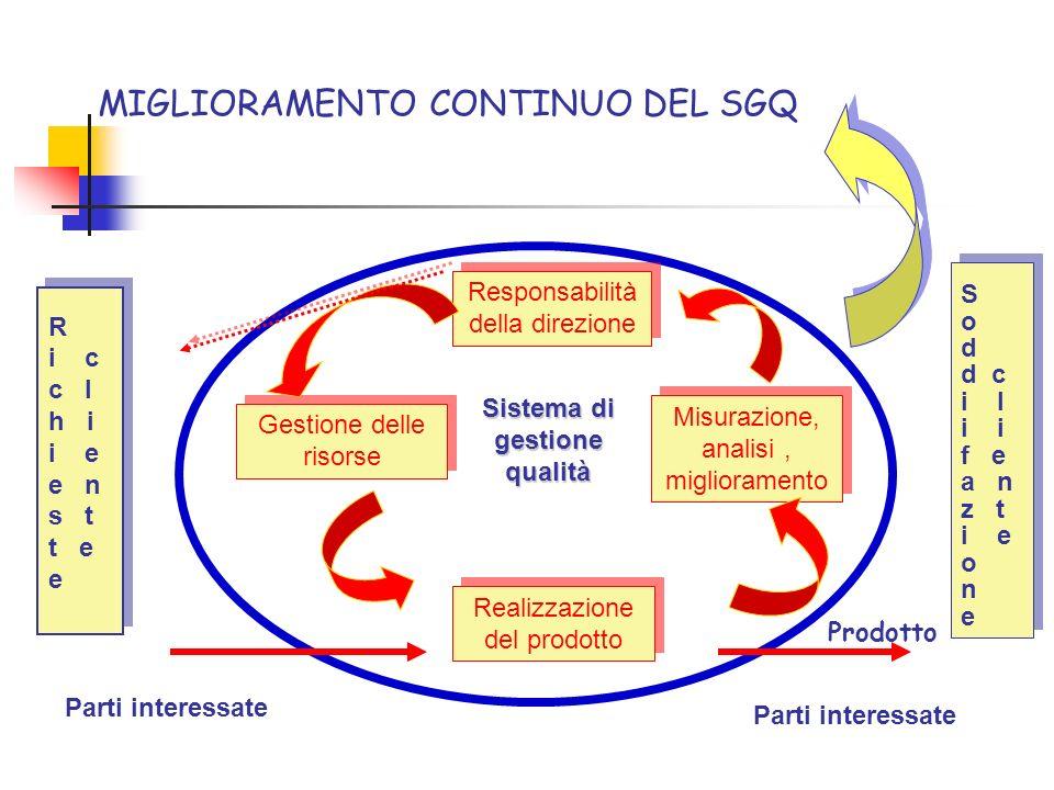 MIGLIORAMENTO CONTINUO DEL SGQ Responsabilità della direzione Misurazione, analisi, miglioramento Realizzazione del prodotto Gestione delle risorse Si