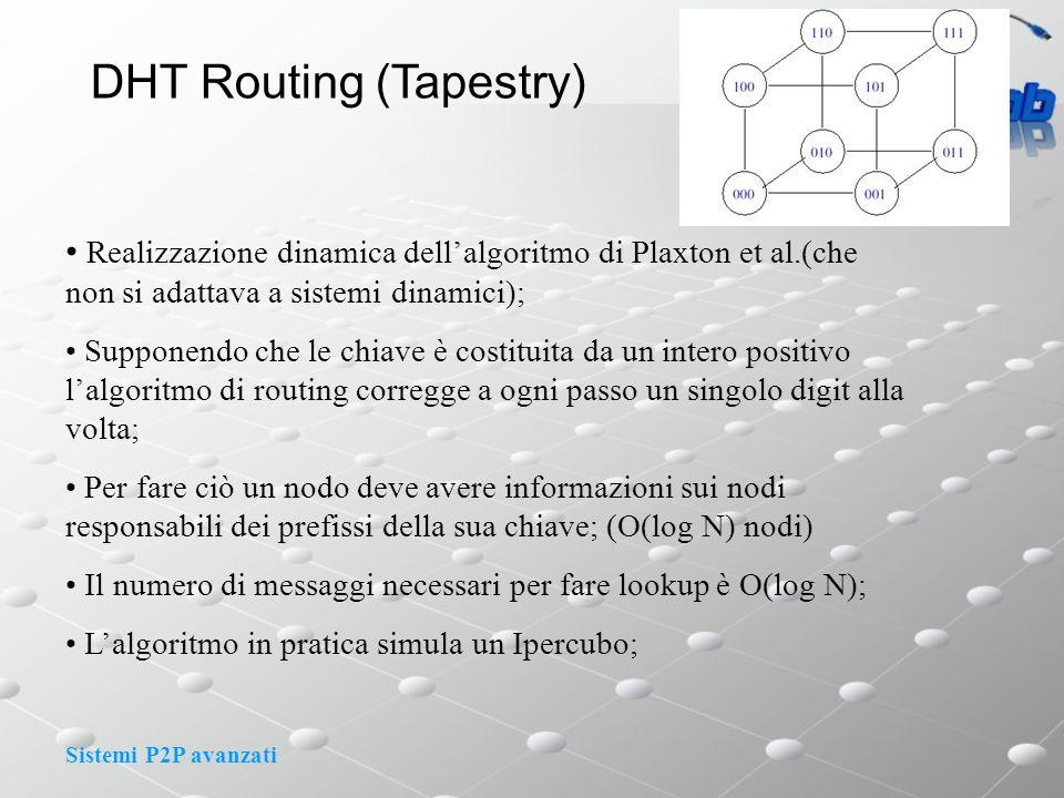 Sistemi P2P avanzati DHT Routing (Tapestry) Realizzazione dinamica dellalgoritmo di Plaxton et al.(che non si adattava a sistemi dinamici); Supponendo che le chiave è costituita da un intero positivo lalgoritmo di routing corregge a ogni passo un singolo digit alla volta; Per fare ciò un nodo deve avere informazioni sui nodi responsabili dei prefissi della sua chiave; (O(log N) nodi) Il numero di messaggi necessari per fare lookup è O(log N); Lalgoritmo in pratica simula un Ipercubo;