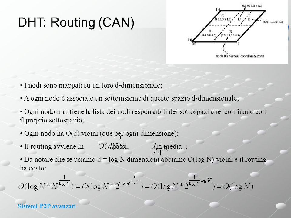 Sistemi P2P avanzati DHT: Routing (CAN) I nodi sono mappati su un toro d-dimensionale; A ogni nodo è associato un sottoinsieme di questo spazio d-dimensionale; Ogni nodo mantiene la lista dei nodi responsabili dei sottospazi che confinano con il proprio sottospazio; Ogni nodo ha O(d) vicini (due per ogni dimensione); Il routing avviene in passi, in media ; Da notare che se usiamo d = log N dimensioni abbiamo O(log N) vicini e il routing ha costo:
