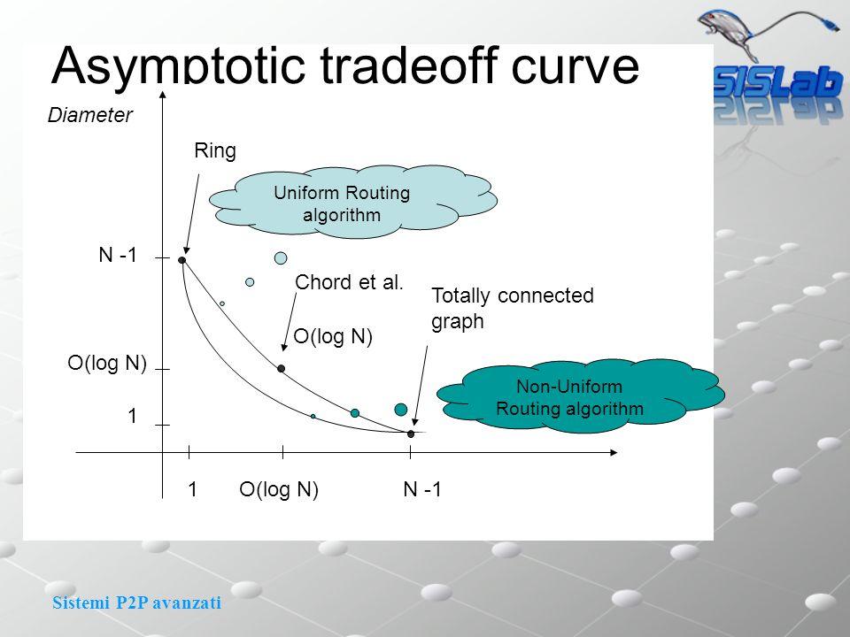 Sistemi P2P avanzati Asymptotic tradeoff curve 1 1 N -1 O(log N) Chord et al.