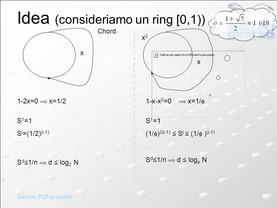 Sistemi P2P avanzati Idea (consideriamo un ring [0,1)) 1-2x=0 x=1/21-x-x 2 =0 x=1/ x x2x2 S 1 =1 S i =(1/2) (i-1) … S d1/n d log 2 N S 1 =1 (1/ ) 2(i-1) S i (1/ ) (i-1) … S d1/n d log N Chord x