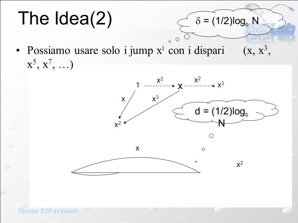 Sistemi P2P avanzati The Idea(2) Possiamo usare solo i jump x i con i dispari (x, x 3, x 5, x 7, …) 1 x2x2 x xx3x3 x3x3 x2x2 x2x2 x x2x2 d = (1/2)log N = (1/2)log N