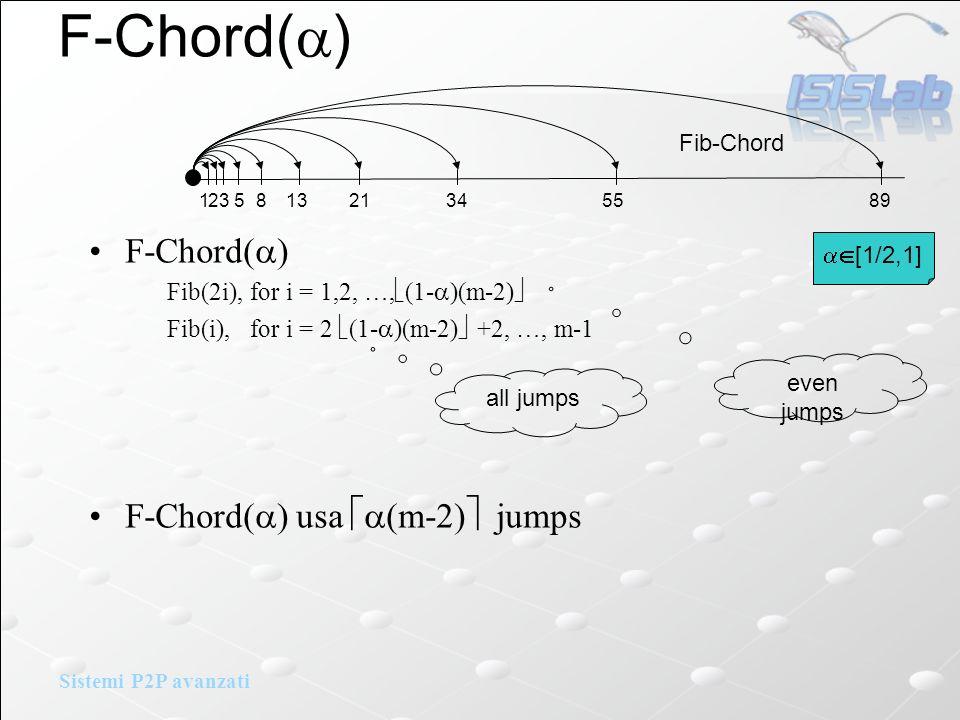 Sistemi P2P avanzati F-Chord( ) Fib(2i), for i = 1,2, …, (1- )(m-2) Fib(i), for i = 2 (1- )(m-2) +2, …, m-1 F-Chord( ) usa (m-2) jumps F-Chord( ) 2 5 13 34 89 Fib-Chord 1 3 8 21 55 even jumps all jumps [1/2,1]