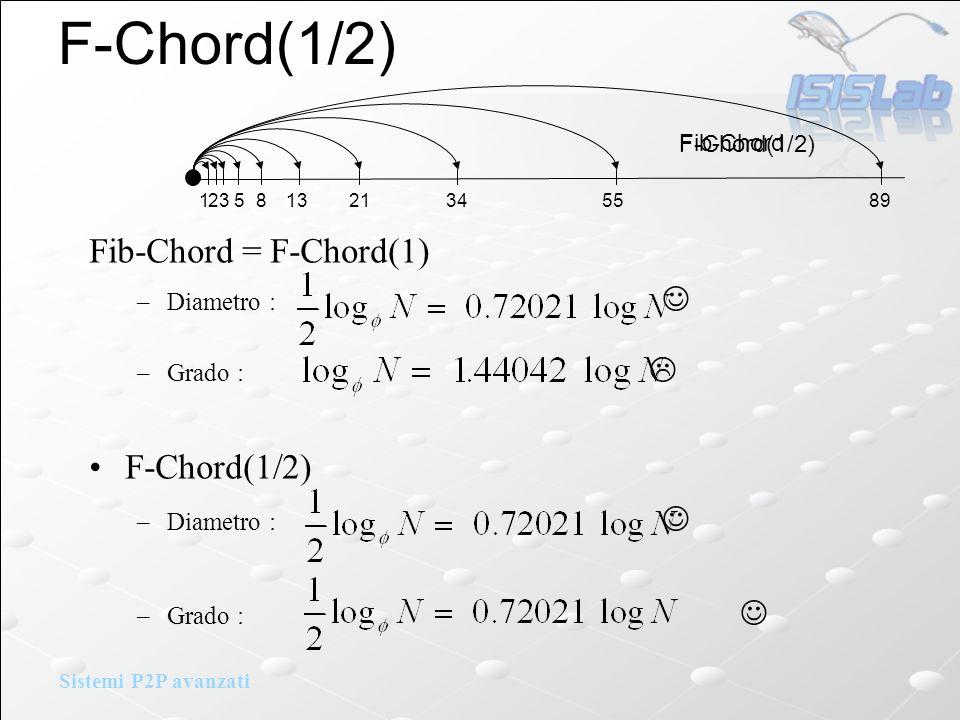Sistemi P2P avanzati F-Chord(1/2) Fib-Chord = F-Chord(1) –Diametro : –Grado : F-Chord(1/2) –Diametro : –Grado : 2 5 13 34 89 Fib-Chord 1 3 8 21 55 F-Chord(1/2)