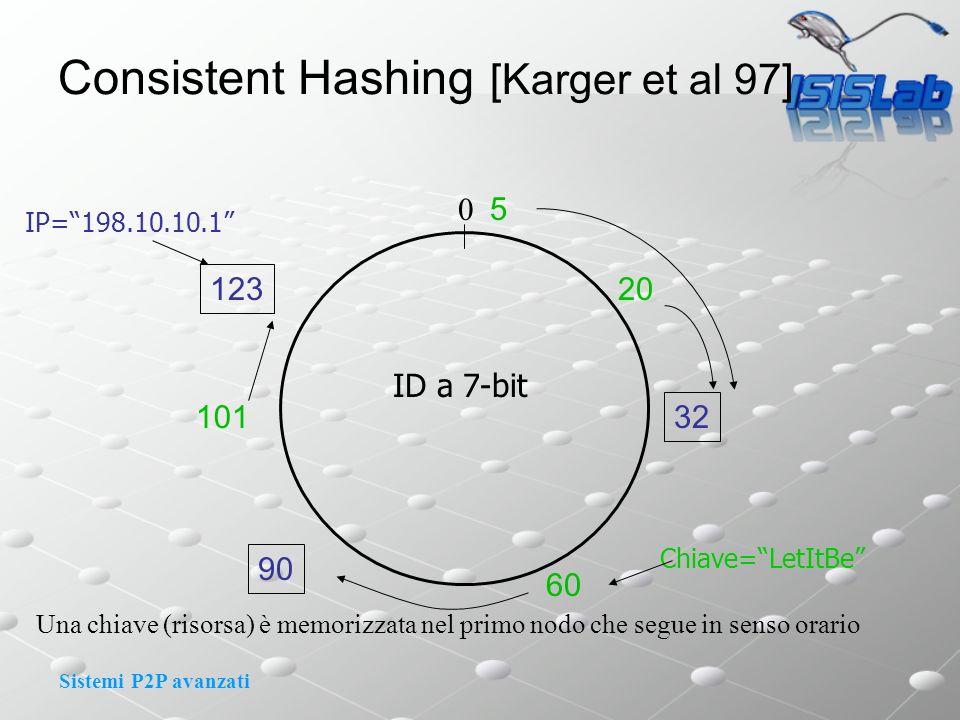 Sistemi P2P avanzati Una chiave (risorsa) è memorizzata nel primo nodo che segue in senso orario 32 90 123 20 5 ID a 7-bit 0 IP=198.10.10.1 101 60 Chiave=LetItBe Consistent Hashing [Karger et al 97]