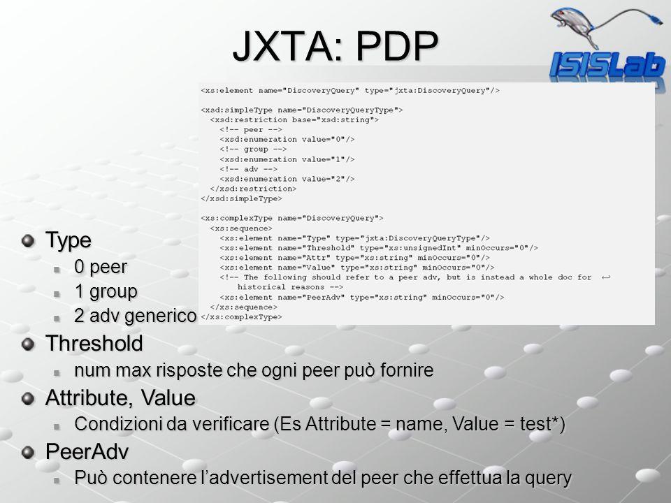 JXTA: Hello World Requirement Java SDK (http://java.sun.com) Java SDK (http://java.sun.com)http://java.sun.com JXTA (http://download.jxta.org/index.html) JXTA (http://download.jxta.org/index.html)http://download.jxta.org/index.html Documentation (http://platform.jxta.org/java/api/overview-summary.html) http://platform.jxta.org/java/api/overview-summary.html Esempi (http://www.jxta.org/ProgGuideExamples.zip) http://www.jxta.org/ProgGuideExamples.zip
