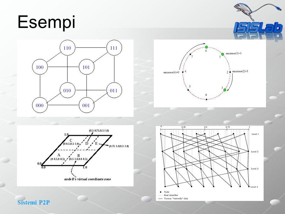 Sistemi P2P Esempi