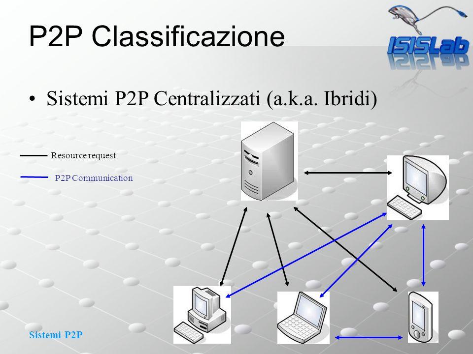 Sistemi P2P P2P Classificazione Sistemi P2P Centralizzati (a.k.a. Ibridi) Resource request P2P Communication