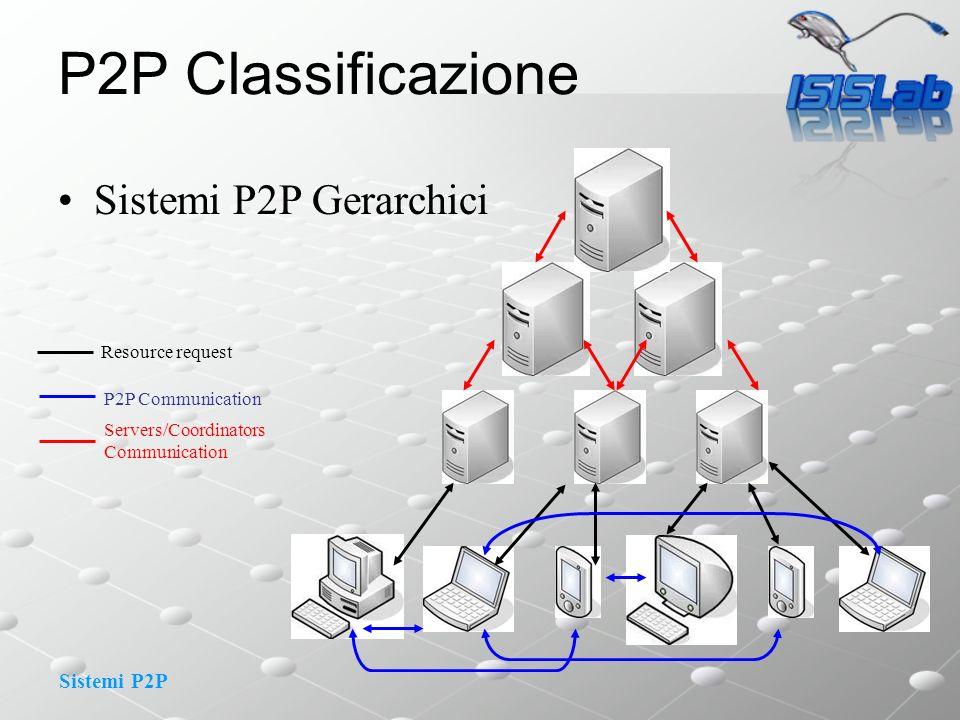 Sistemi P2P P2P Classificazione Sistemi P2P Gerarchici Servers/Coordinators Communication Resource request P2P Communication