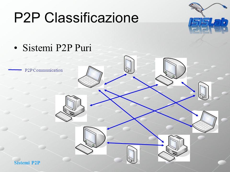 Sistemi P2P P2P Classificazione Sistemi P2P Puri P2P Communication