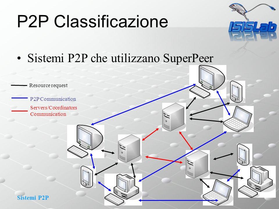 Sistemi P2P P2P Classificazione Sistemi P2P che utilizzano SuperPeer Servers/Coordinators Communication Resource request P2P Communication