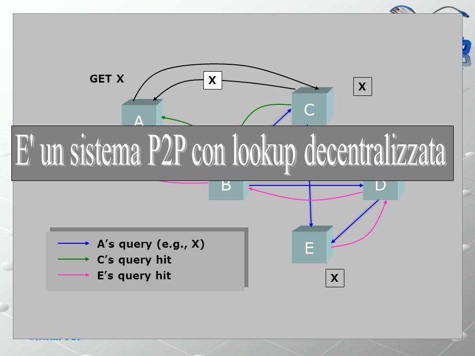 Sistemi P2P P2P: Storia(4) La lista degli host presenti nella rete è disponibile sul Server gnutellahost.com; Il Server gnutellahost.com(127.186.112.0