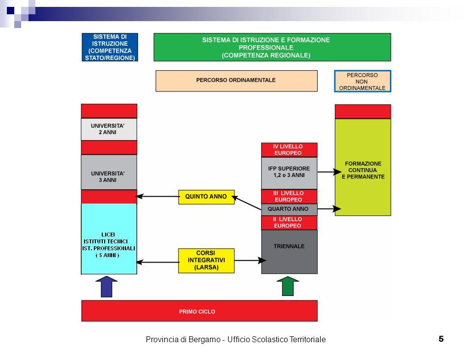 6 I nuovi Licei Provincia di Bergamo - Ufficio Scolastico Territoriale