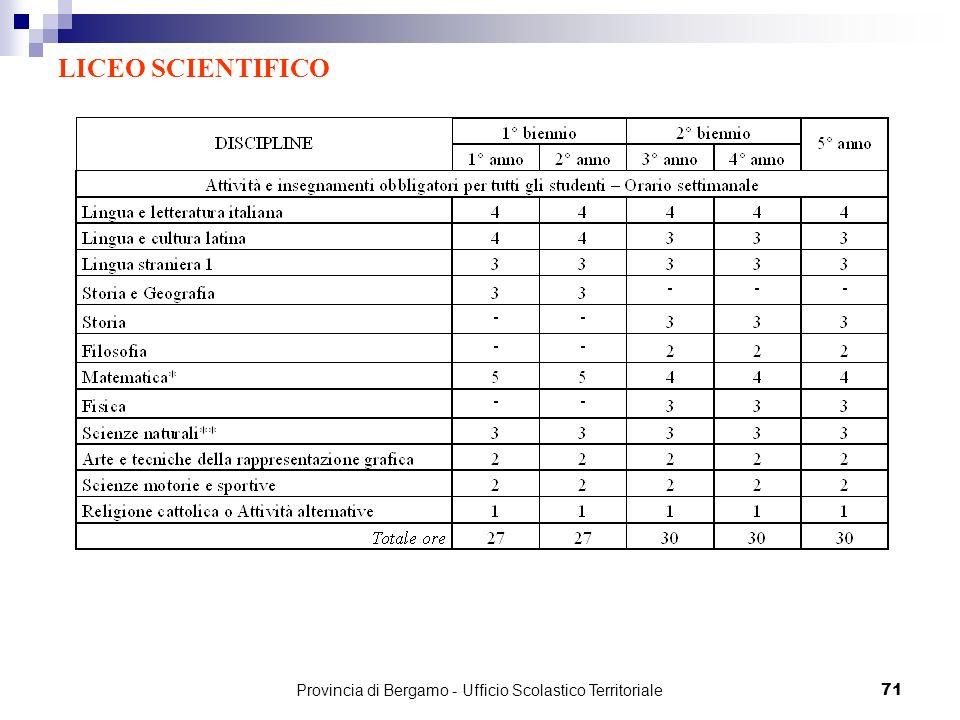 71 LICEO SCIENTIFICO Provincia di Bergamo - Ufficio Scolastico Territoriale