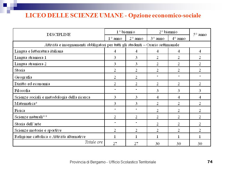 74 LICEO DELLE SCIENZE UMANE - Opzione economico-sociale Provincia di Bergamo - Ufficio Scolastico Territoriale