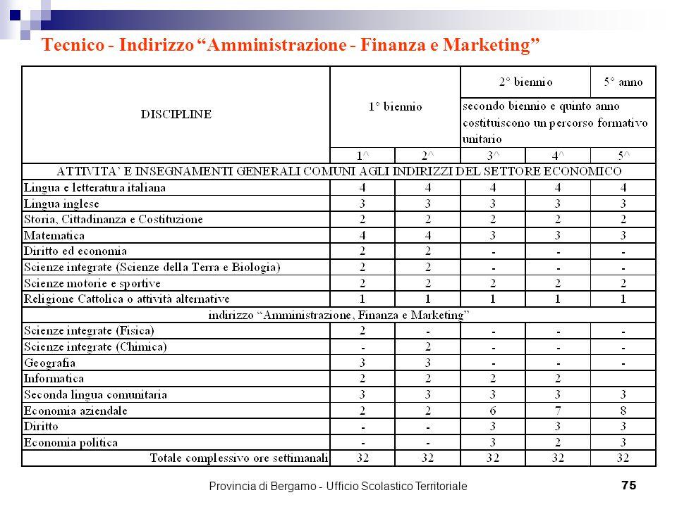 75 Tecnico - Indirizzo Amministrazione - Finanza e Marketing Provincia di Bergamo - Ufficio Scolastico Territoriale