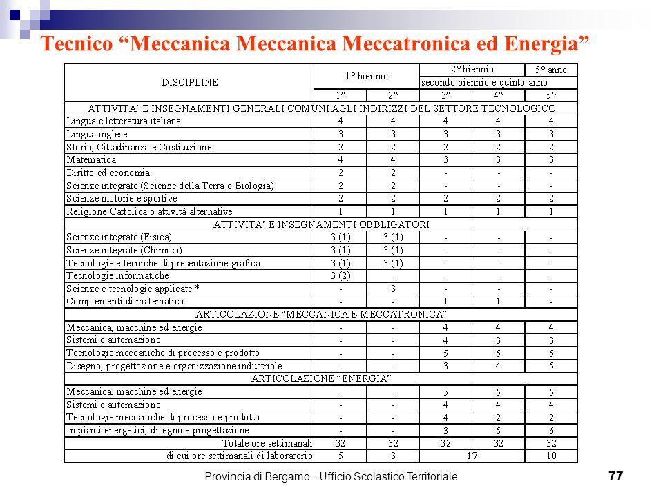 77 Tecnico Meccanica Meccanica Meccatronica ed Energia Provincia di Bergamo - Ufficio Scolastico Territoriale