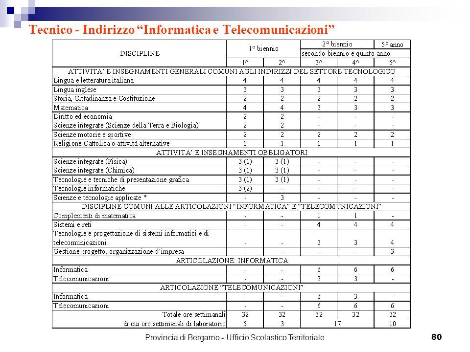 80 Tecnico - Indirizzo Informatica e Telecomunicazioni Provincia di Bergamo - Ufficio Scolastico Territoriale