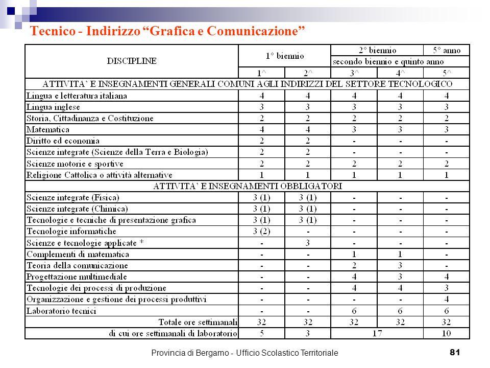 81 Tecnico - Indirizzo Grafica e Comunicazione Provincia di Bergamo - Ufficio Scolastico Territoriale