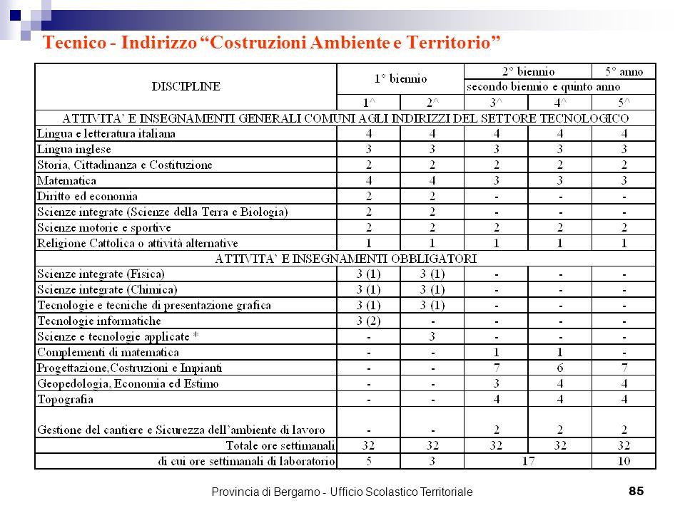 85 Tecnico - Indirizzo Costruzioni Ambiente e Territorio Provincia di Bergamo - Ufficio Scolastico Territoriale